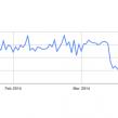 Google : Baisse du crawl pour les sites d'actu/presse