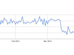 Google News : Baisse du crawl