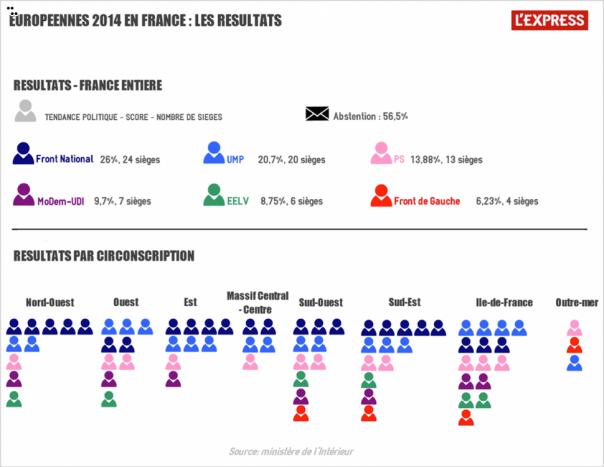 Résultats des élections européennes 2014