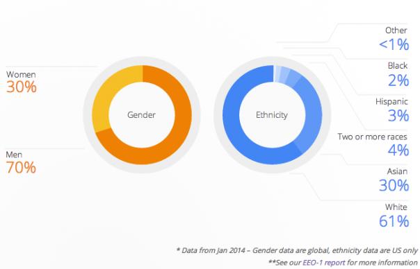La diversité chez Google