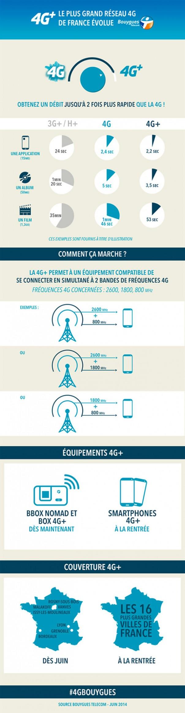 Bouygues Telecom : 4G+