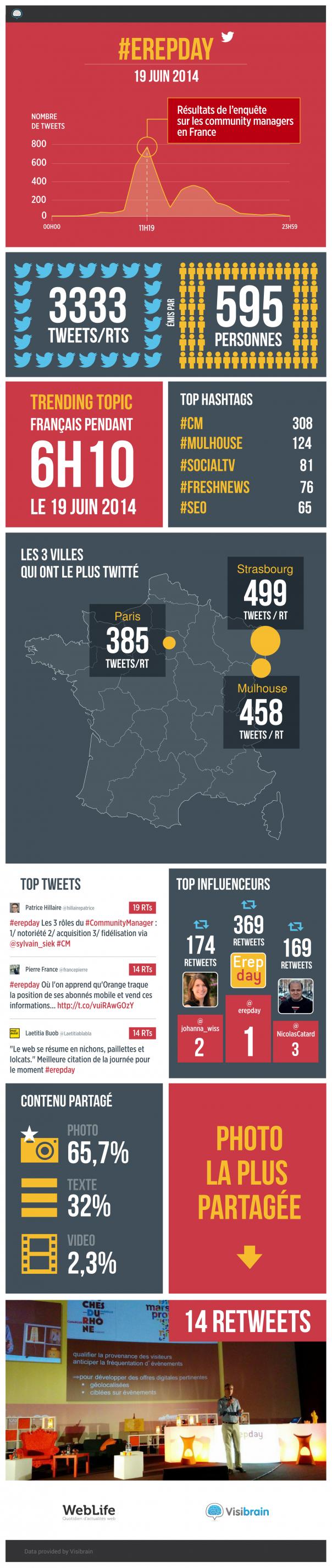 Infographie de l'Erepday 2014
