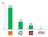 Enquête sur la qualité des services mobiles : Free à la traine