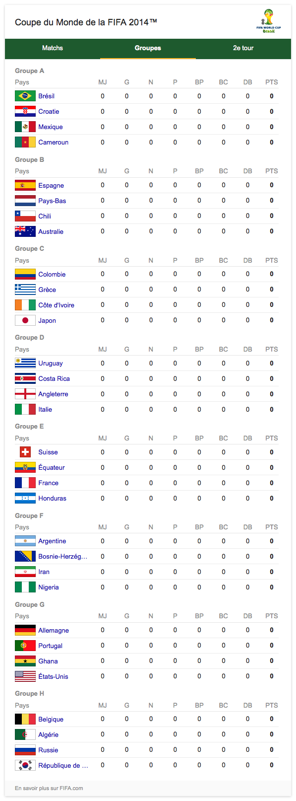 Google : Coupe du Monde de Foot 2014 - Groupes