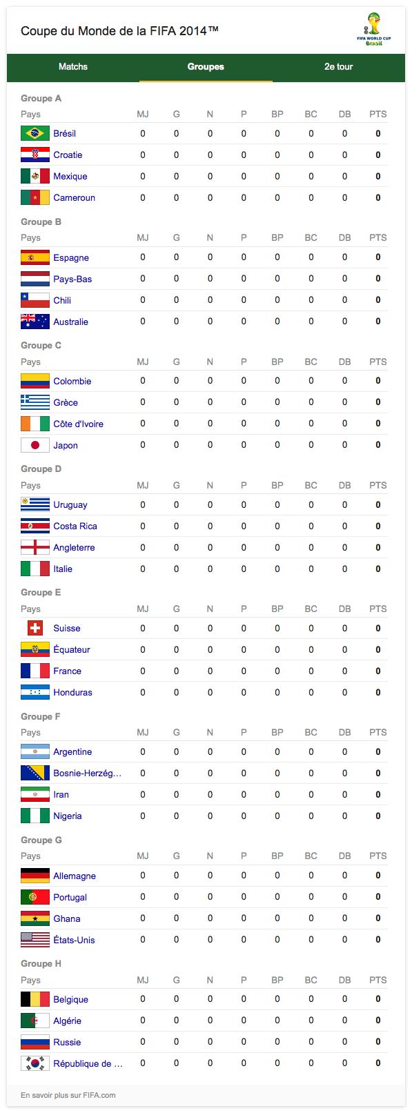 Google coupe du monde 2014 de football en doodle weblife - Tous les buts de la coupe du monde 2006 ...