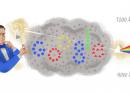 Google : Anders Jonas Ångström & spectroscopie en doodle