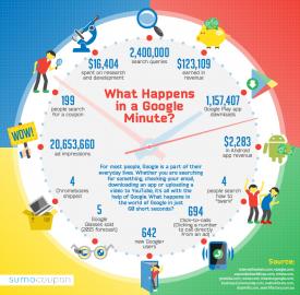 Google : Le monde du géant chaque minute en infographie