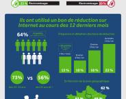 E-commerce : Les bons de réduction en France