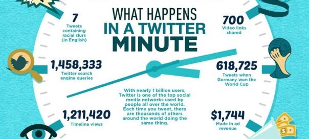 Twitter : Le réseau social chaque minute en infographie