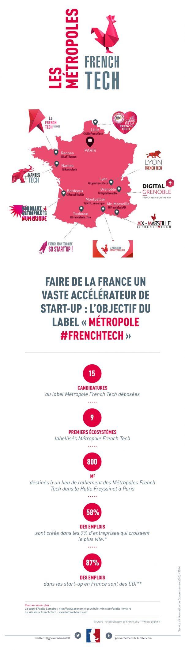 French Tech : Métropoles
