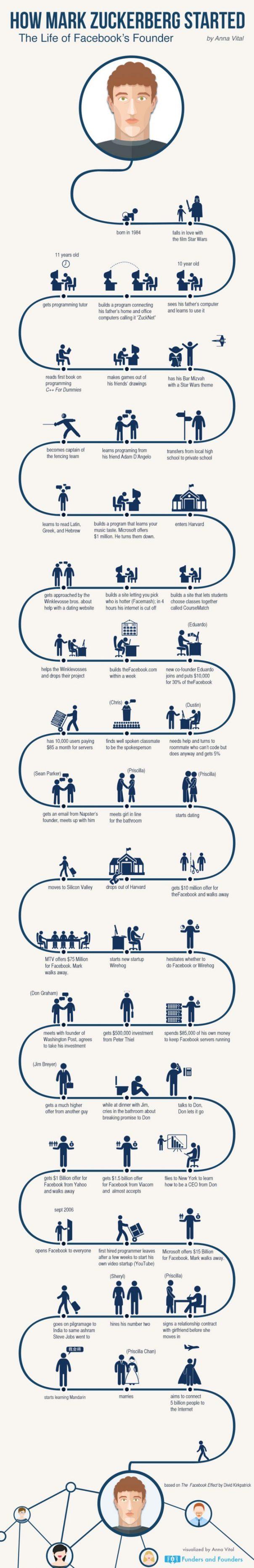 Mark Zuckerberg : Timeline de sa vie