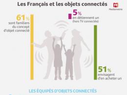 Les Francais et les objets connectés