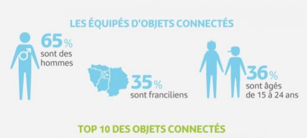 Objets connectés : Les chiffres clés de cette fin d'année 2014