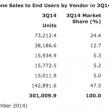 Constructeurs & OS : Etat du marché des smartphones fin 2014