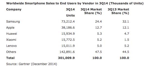 Smartphones : Constructeurs fin 2014