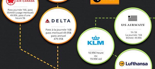 Avion : Les offres wifi à bord selon les compagnies
