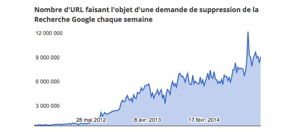 Google : 345 millions URLs à désindexer en 2014