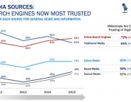 Media : Google News devant la presse traditionnelle