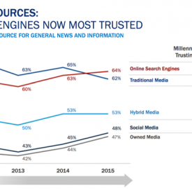 Media : Google News devant la presse traditionnelle