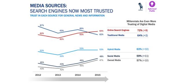 Sources media : Moteurs de recherche en tête