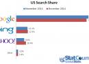 Moteurs de recherche : Google perd du terrain au profit de Yahoo