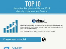 Sites internet populaires en 2014