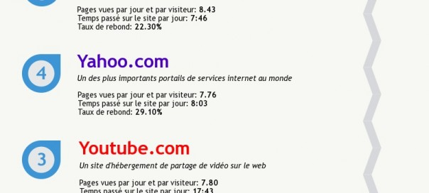 Internet : Les sites les plus visités au monde & en France en 2014