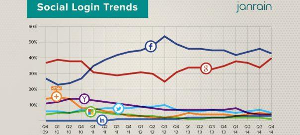 Login social : Facebook & Google loin devant