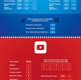 Réseaux sociaux : Le guide des raccourcis clavier en infographie