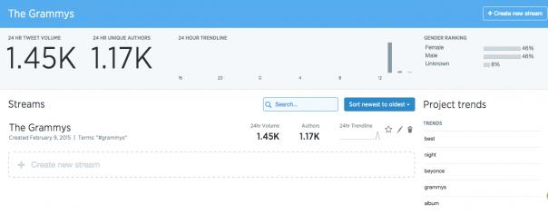 Twitter Curator : Analytics