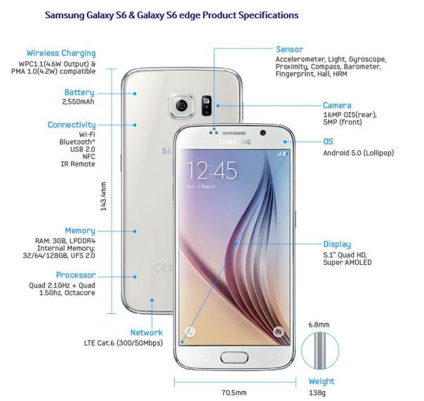 Fonctionnalités Samsung Galaxy S6