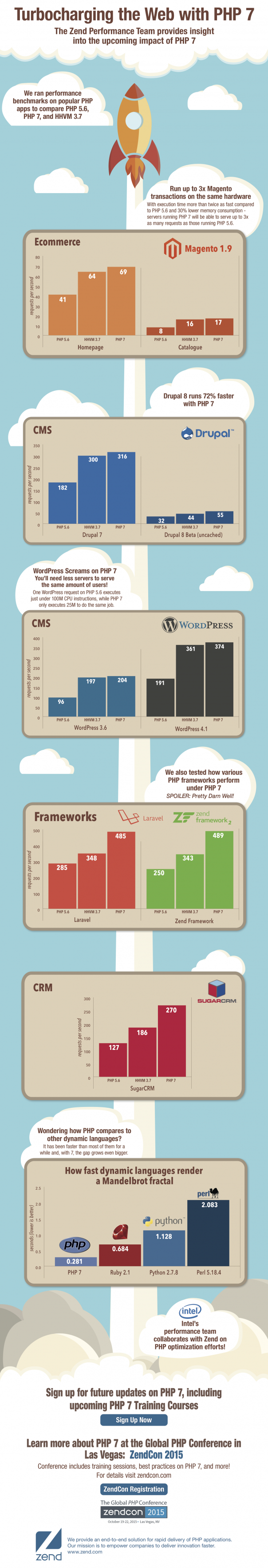PHP 7 : Performances en infographie