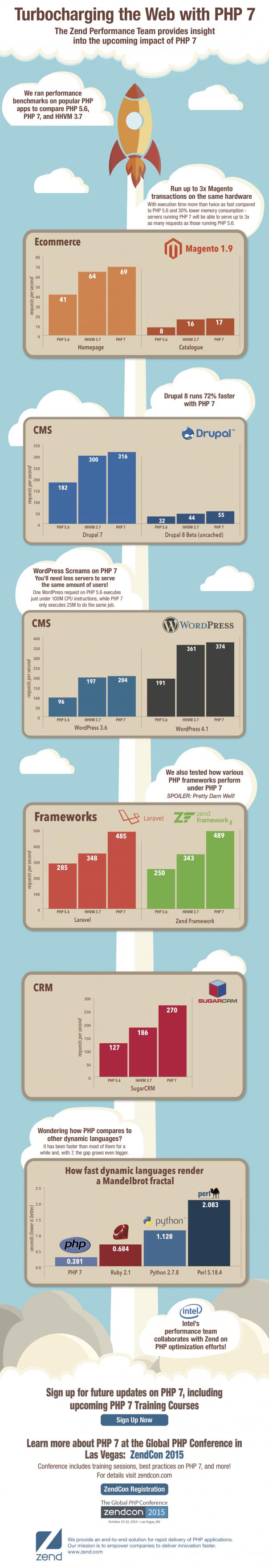 PHP 7 : Performances en infographie