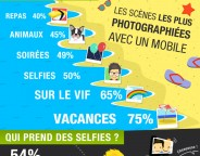 Smartphones : Photos, selfies & selfies sexy en chiffres
