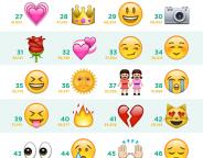 Instagram : Les plus célèbres hashtags emoji en infographie
