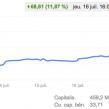 Google : Les bons résultats boostent l'action