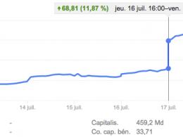 Google : Bourse - Cours de l'action
