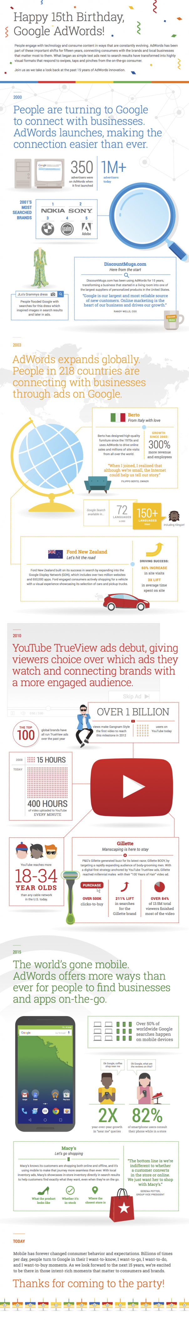 google-adwords-15-ans-infographie