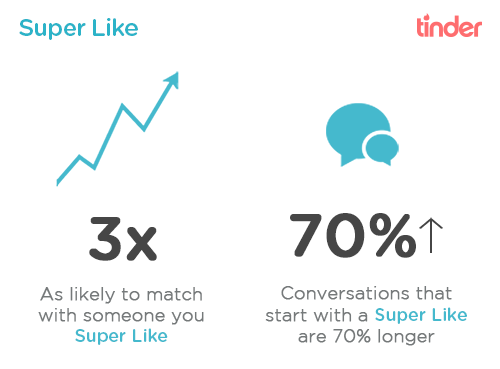 Tinder : Super Like - Performances