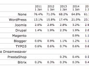 Internet : WordPress motorise 25% des sites web mondiaux