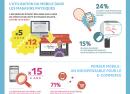 E-commerce : L'importance du mobile en France