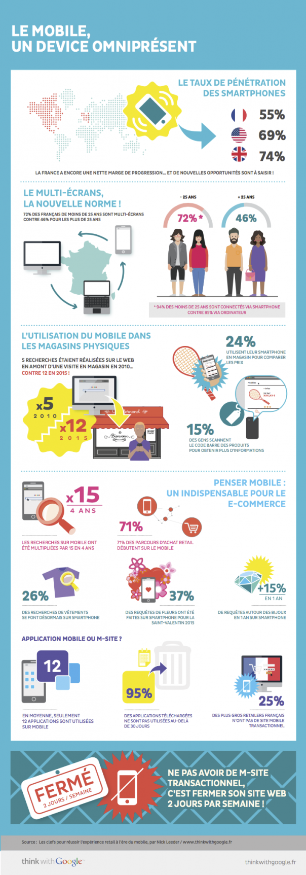 E-commerce : Le mobile en France
