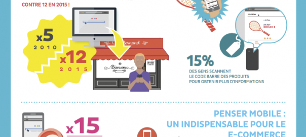 E-commerce : L'importance du mobile en France