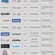 IT : Les 15 plus grosses offres de rachat déclinées