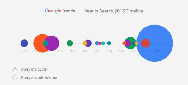 Google : Les sujets marquants de 2015 en vidéo
