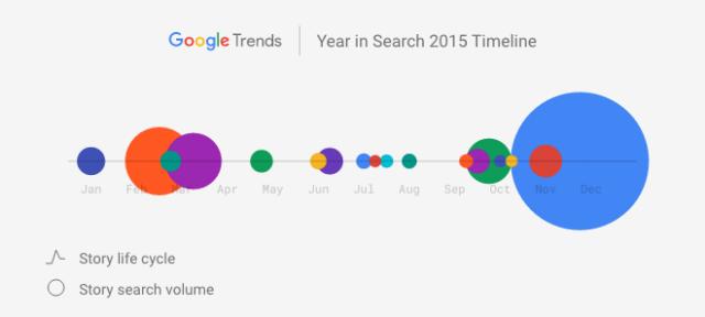 Google : Recherches 2015