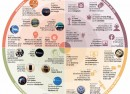 Le top des événements technologiques 2015 en infographie