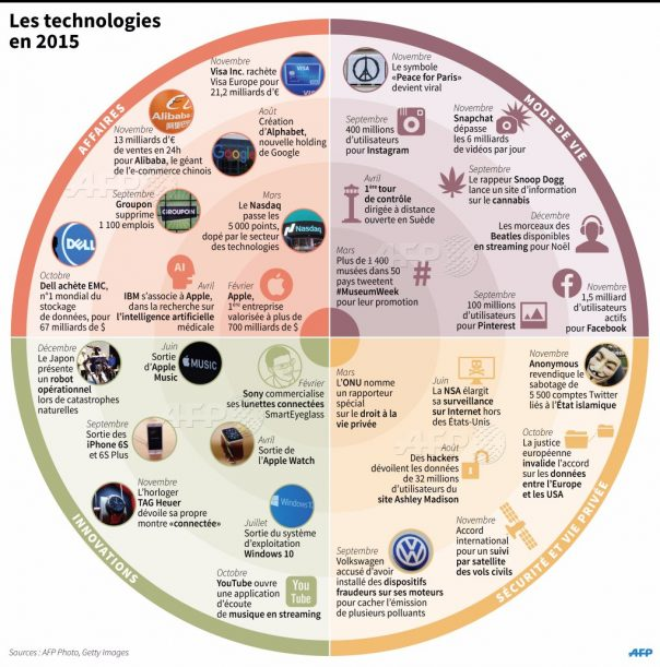 Infographie des technologies 2015