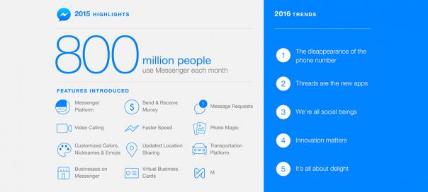 Facebook Messenger : 800 millions d'utilisateurs & tendances 2016