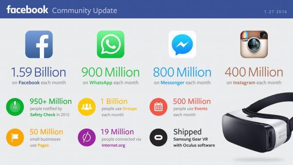 Chiffres Facebook Janvier 2016
